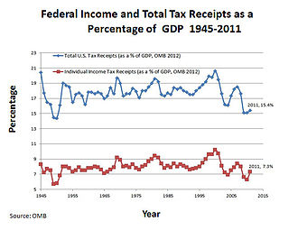 Income tax in the United States - Total U.S. Tax Revenue as a % of GDP and Income Tax Revenue as a % of GDP, 1945–2011, from Office of Management and Budget Historicals