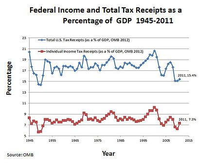 Total U.S. Tax Revenue as a % of GDP and Income Tax Revenue as a % of GDP, 1945-2011, from Office of Management and Budget Historicals USTaxRevenue1945-2011.jpeg