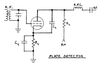 Plate detector (radio) - Plate detector circuit with cathode bias. Cathode bias RC time constant three times period of lowest carrier frequency. CL is typically around 250 pF.