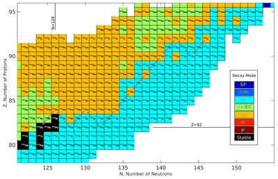 Uran 238 potatsium 40 und rubidium 87 werden zur datierung verwendet