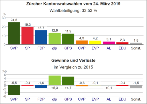 Wahldiagramm ZH 2019.png