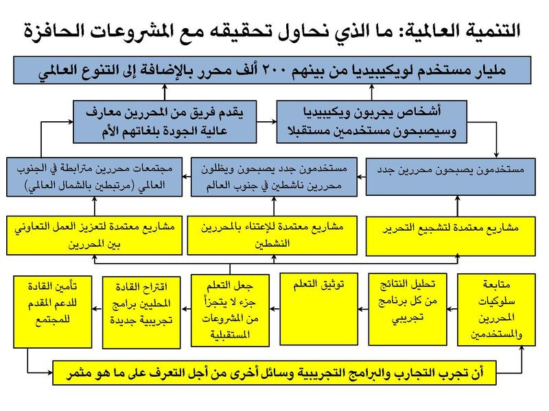 File:Wikimedia Catalyst Programs Arabic.pdf