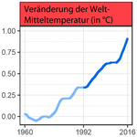 World-Scientists'-Warning,-Temperaturanstieg.png