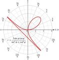 Декартов лист в полярных координатах.png