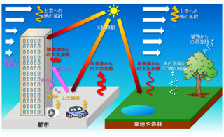 Urban heat island Urban area that is significantly warmer than its surrounding rural areas due to human activities