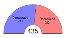 Legislaturperiode Usa
