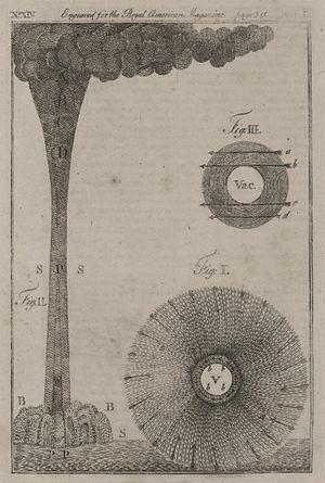Royal American Magazine - Image: 1774 Water Spout Royal American Magazine 02774001