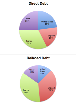 De la Huerta–Lamont Treaty - Composition of Mexican Debt as of 1922