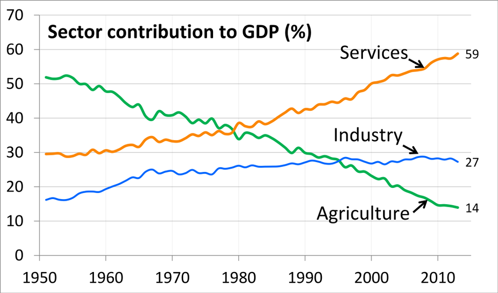 1951 to 2013 Trend Chart of Sector Share of Total GDP for each year, India