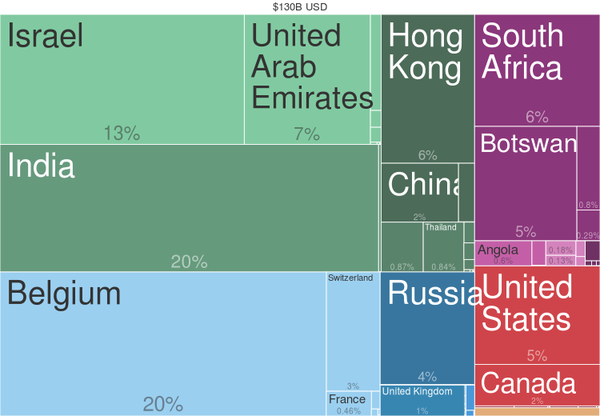 Diamond exports by country (2014) from Harvard Atlas of Economic Complexity 2014 Diamonds Countries Export Treemap.png