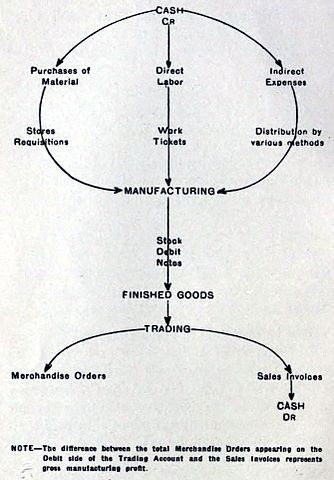 Manufacturing Flow Chart: 3 Operations of a Factory System 1919.jpg - Wikimedia Commons,Chart