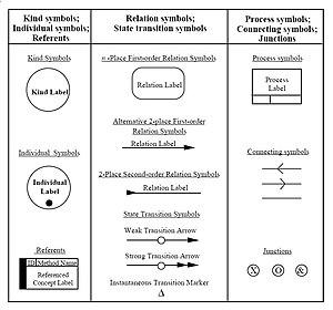 IDEF5 - Image: 4 01 Basic IDEF5 Schematic Language Symbols