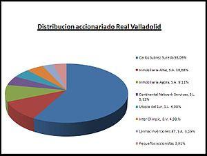 Real Valladolid Club de Ftbol  Wikipedia la enciclopedia libre