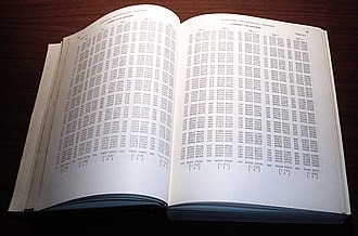 Abramowitz and Stegun - Page 97 showing part of a table of common logarithms