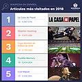 Artículos más visitados en 2018.jpg