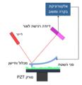 Atomic force microscope block diagram he.png