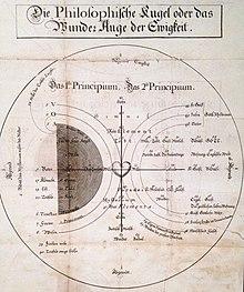 """Böhmes Philosophische Kugel oder """"Phasen"""" einer Kosmogonie (1682). (Quelle: Wikimedia)"""