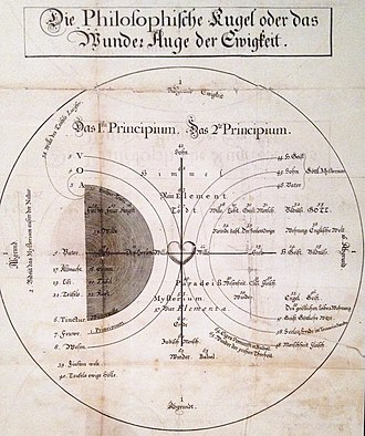 Jakob Böhme - Böhme's cosmogony or the Philosophical Sphere or the Wonder Eye of Eternity (1620).