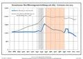 Bevölkerungsentwicklung Kremitzaue.pdf