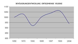 Veldenz - Population development of the Ortsgemeinde of Veldenz