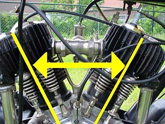 V engine - The yellow lines indicate the 'angle' of the 'Vee'