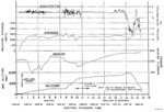 CAB Aircraft Accident Report, Northwest Airlines Flight 705 - Flight Recorder Data.png