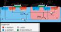CMOS-Inverter mit parasitärem Thyristor.png