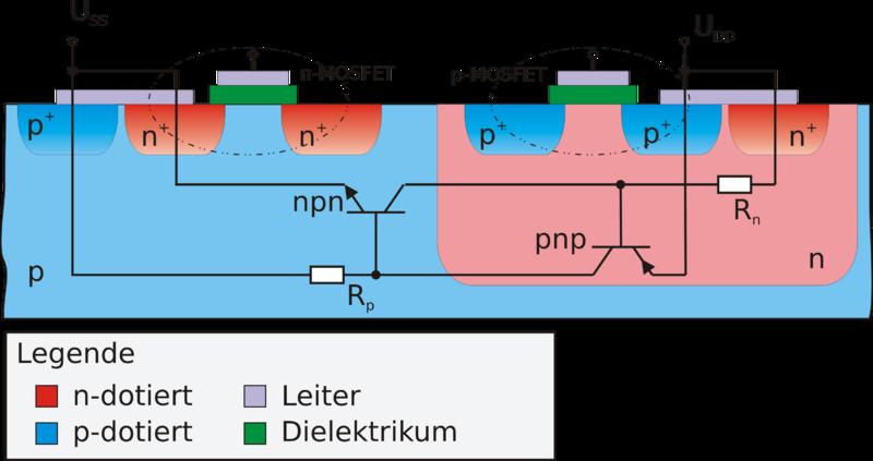 Cmos  Ring Oscillation