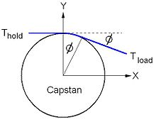 Capstan equation - Wikipedia