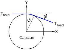 Capstan Equation Wikipedia
