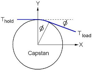 Capstan equation -  Forces between a rope and capstan
