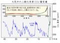 Carbon Dioxide 400kyr ja.png
