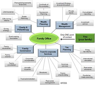 Family office - Chart of family office services