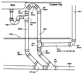 Drain-waste-vent system - Island fixture vent for under-cabinet waste plumbing