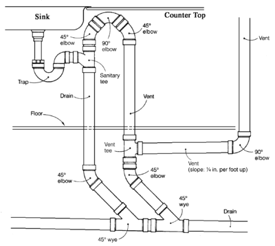 piping layout guide pictures drain-waste-vent system - wikipedia piping layout meaning