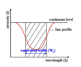 Equivalent width - A diagram indicating the equivalent width corresponding to the absorption line, which is shown in red.