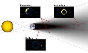 Umbra, penumbra and antumbra - Umbra, penumbra and antumbra of Earth and images that could be seen at some points in these areas (note: sizes and distances are not to scale).