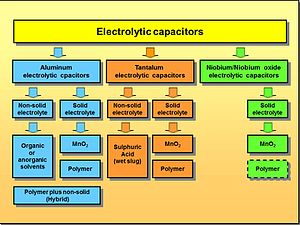 Electrolytic capacitor -  Depending on the nature of the anode metal used and the electrolyte used, there is a wide variety of electrolytic capacitors