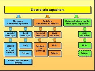 Capacitor types - Electrolytic capacitors diversification