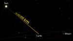 Sinar matahari memerlukan sekitar 8 menit 17 detik untuk melalui jarak rata-rata dari permukaan Matahari ke Bumi.