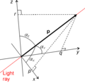 Etendue and optical momentum.png