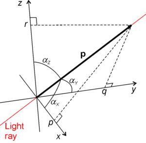 Etendue - Optical momentum.