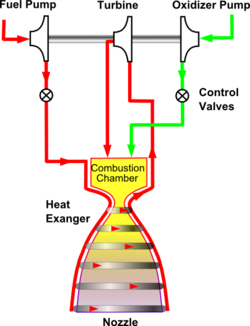 Expander cycle - Wikipedia