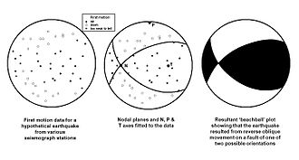 Focal mechanism - Image: Focal mechanism 02