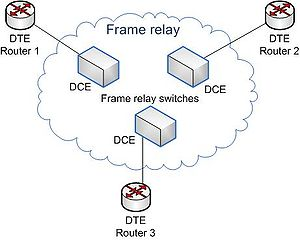 Basic network diagram of a frame relay network...