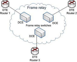 Frame Relay - A basic Frame Relay network