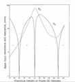 Graph of base impedance of mast radiator antenna.png