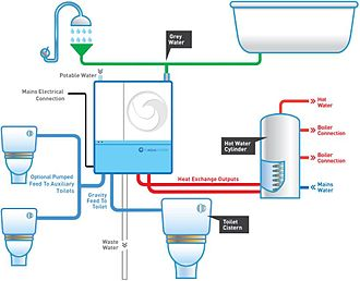 Water heat recycling - Heat Recovery system incorporated within a Greywater recycling system.