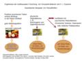 Grossarth - Eysenck - Zigaretten - synergistische Effekte.png