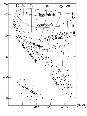 "De ""main sequence"" in het Hertzsprung-Russelldiagram"